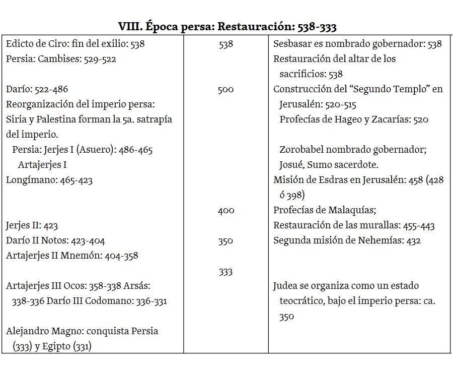 Contexto Histórico del Antiguo Testamento - Sociedad Bíblica Chilena